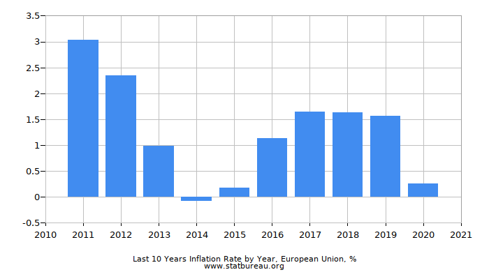 Last 10 Years Inflation Rate by Year, European Union