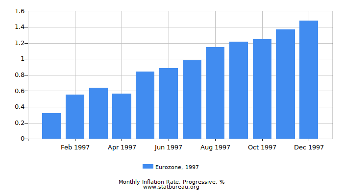 1997 Eurozone Progressive Inflation Rate