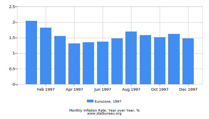 1997 Eurozone Inflation Rate: Year over Year