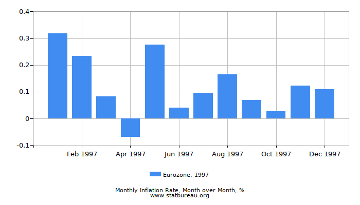 1997 Eurozone Inflation Rate: Month to Month