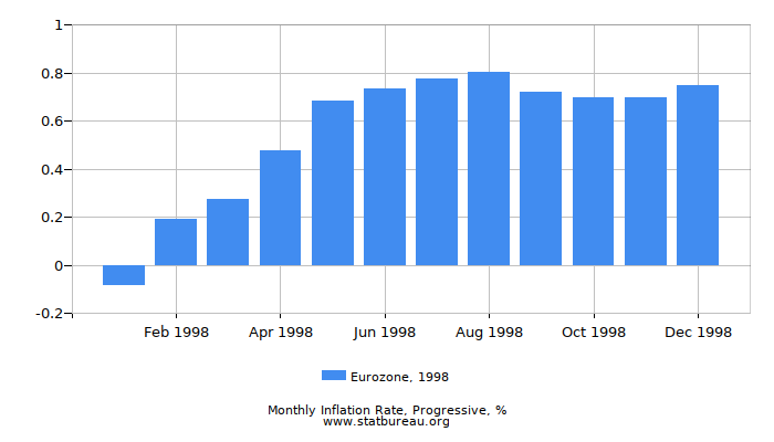 1998 Eurozone Progressive Inflation Rate