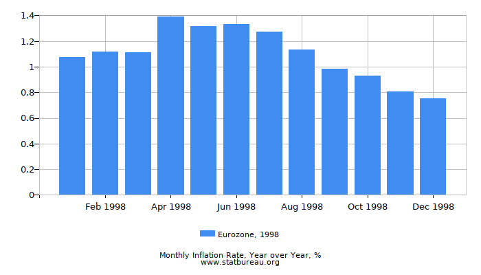 1998 Eurozone Inflation Rate: Year over Year