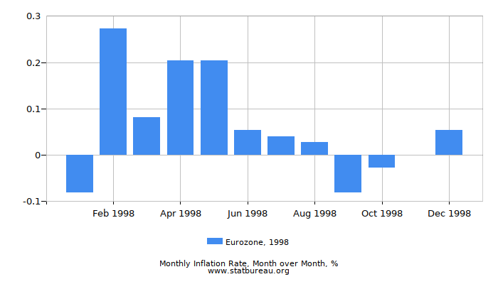 1998 Eurozone Inflation Rate: Month to Month