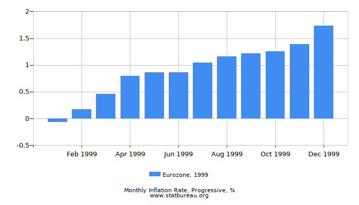 1999 Eurozone Progressive Inflation Rate
