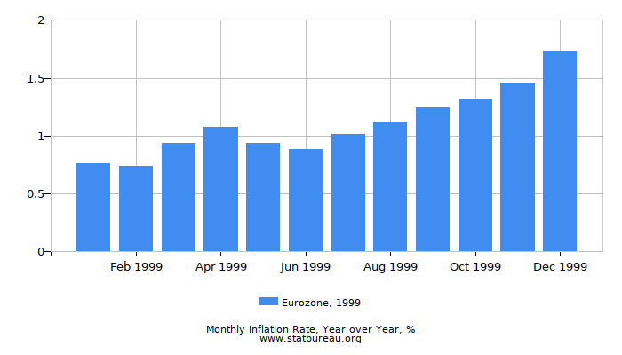 1999 Eurozone Inflation Rate: Year over Year