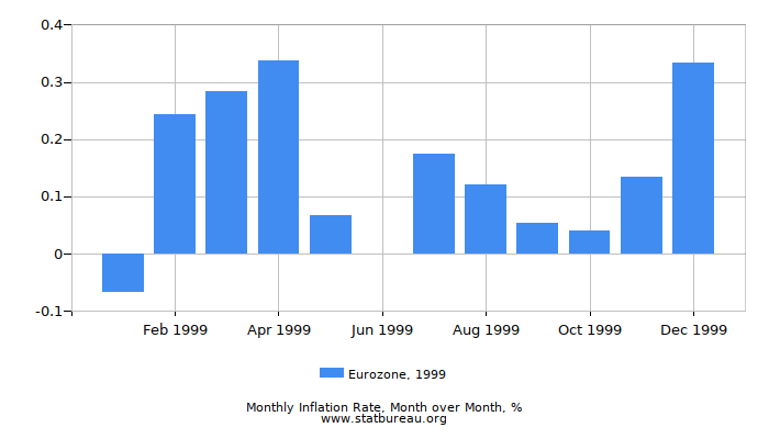 1999 Eurozone Inflation Rate: Month to Month
