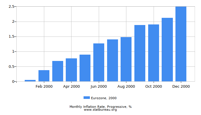 2000 Eurozone Progressive Inflation Rate