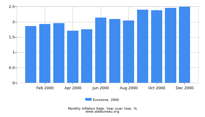 2000 Eurozone Inflation Rate: Year over Year
