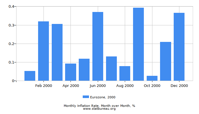 2000 Eurozone Inflation Rate: Month to Month