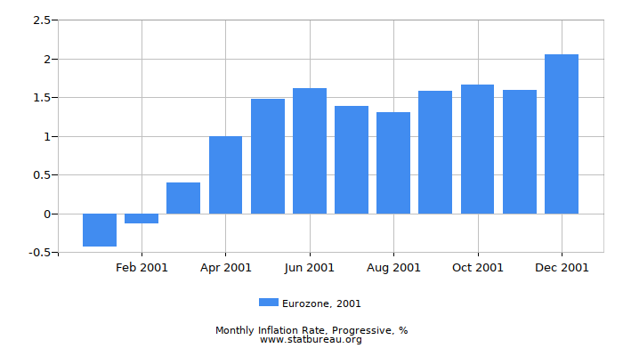 2001 Eurozone Progressive Inflation Rate