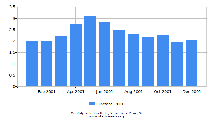 2001 Eurozone Inflation Rate: Year over Year