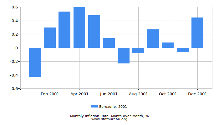 2001 Eurozone Inflation Rate: Month to Month