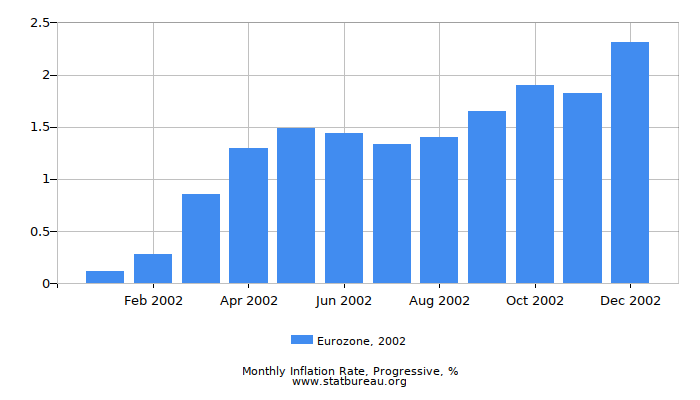 2002 Eurozone Progressive Inflation Rate