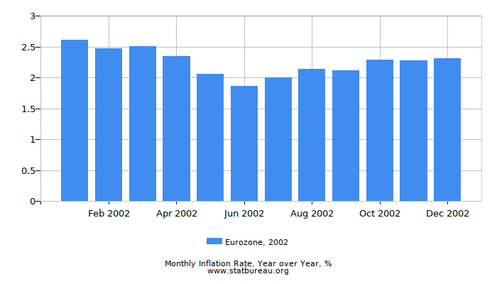 2002 Eurozone Inflation Rate: Year over Year