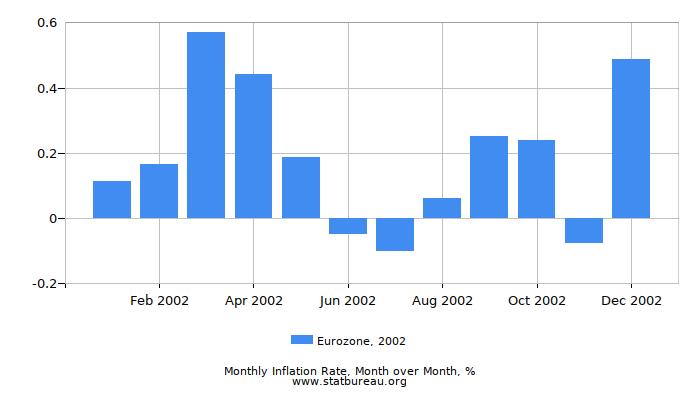 2002 Eurozone Inflation Rate: Month to Month