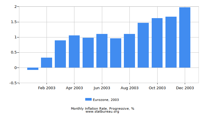 2003 Eurozone Progressive Inflation Rate