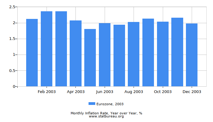 2003 Eurozone Inflation Rate: Year over Year