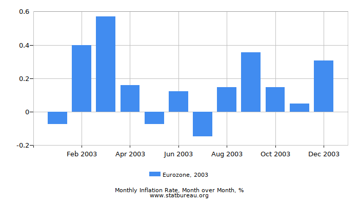 2003 Eurozone Inflation Rate: Month to Month
