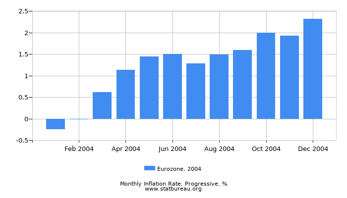 2004 Eurozone Progressive Inflation Rate