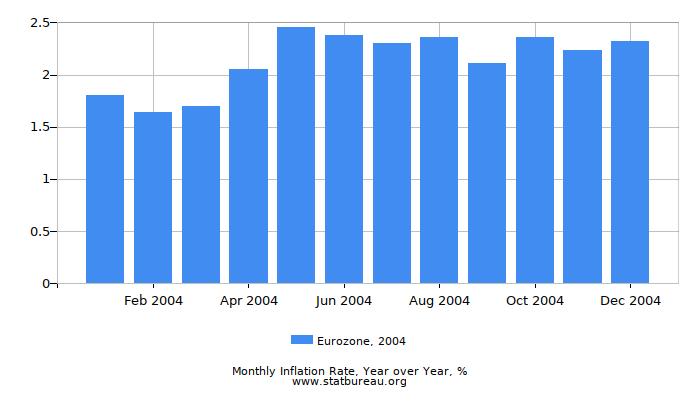 2004 Eurozone Inflation Rate: Year over Year