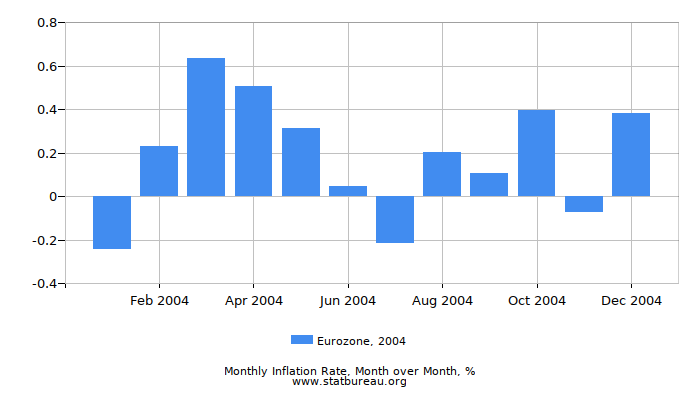 2004 Eurozone Inflation Rate: Month to Month