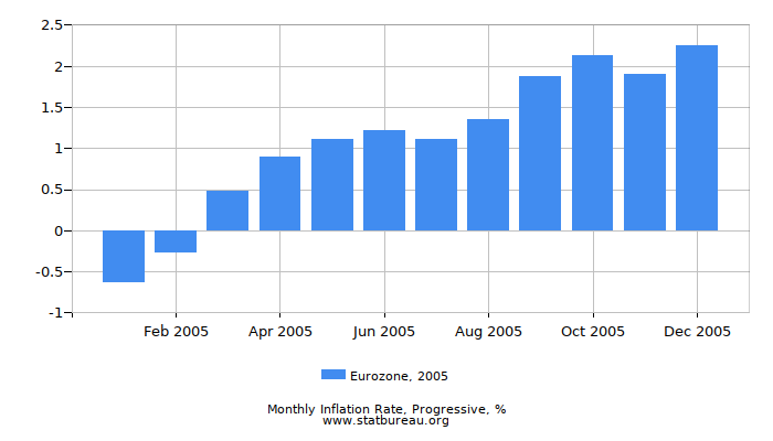 2005 Eurozone Progressive Inflation Rate