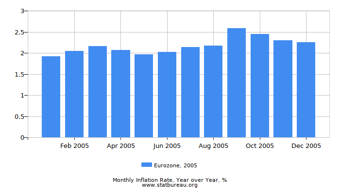 2005 Eurozone Inflation Rate: Year over Year