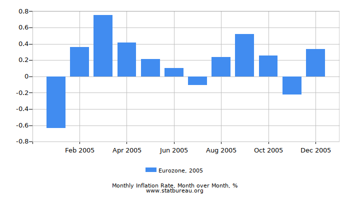 2005 Eurozone Inflation Rate: Month to Month