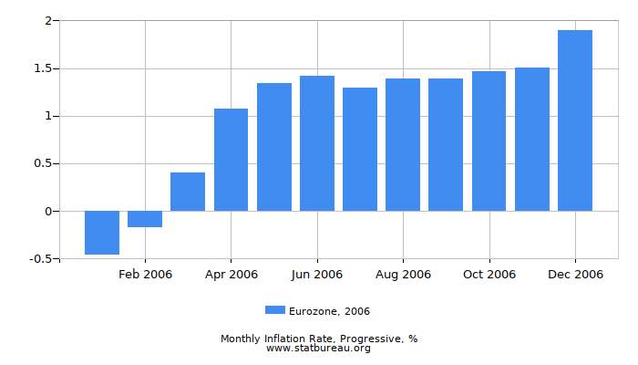 2006 Eurozone Progressive Inflation Rate