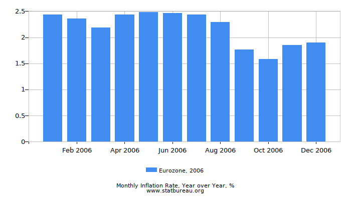 2006 Eurozone Inflation Rate: Year over Year