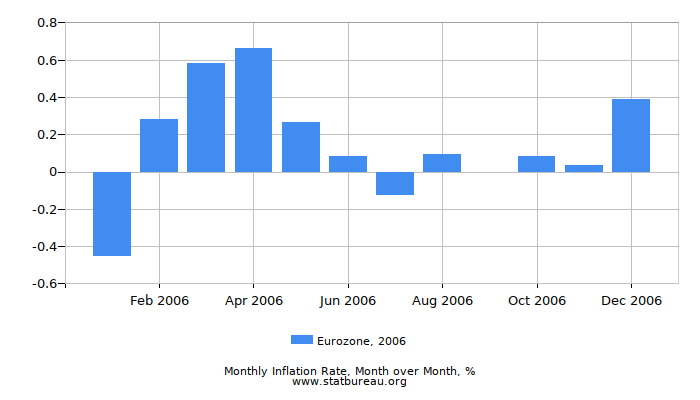 2006 Eurozone Inflation Rate: Month to Month