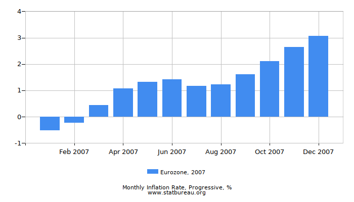 2007 Eurozone Progressive Inflation Rate