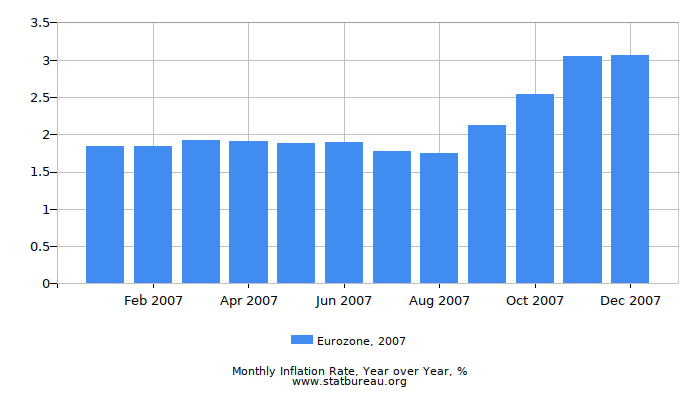 2007 Eurozone Inflation Rate: Year over Year