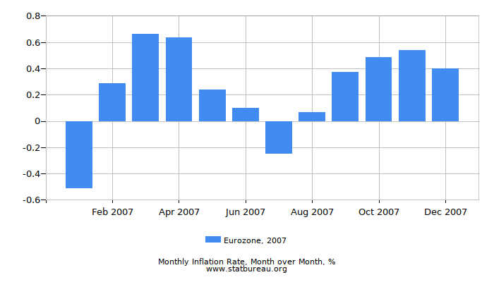 2007 Eurozone Inflation Rate: Month to Month