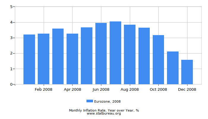 2008 Eurozone Inflation Rate: Year over Year