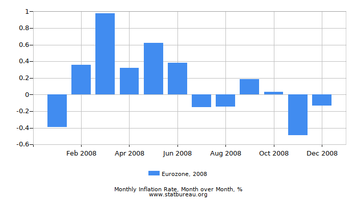2008 Eurozone Inflation Rate: Month to Month