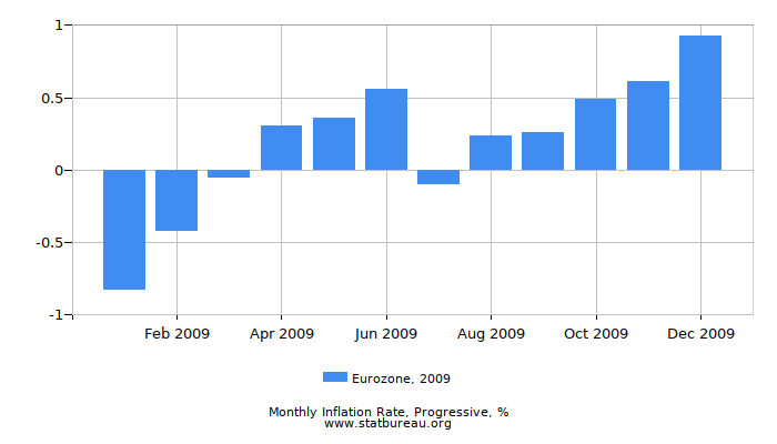 2009 Eurozone Progressive Inflation Rate