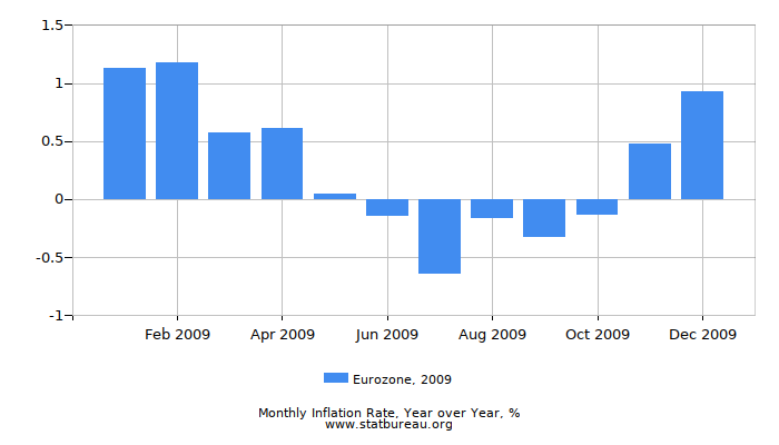 2009 Eurozone Inflation Rate: Year over Year