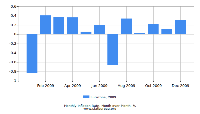 2009 Eurozone Inflation Rate: Month to Month