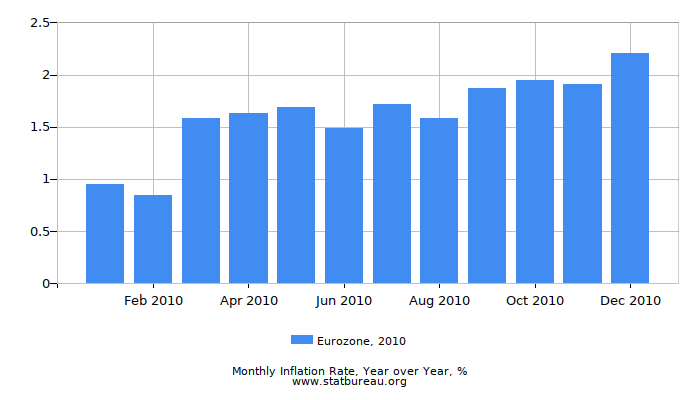 2010 Eurozone Inflation Rate: Year over Year
