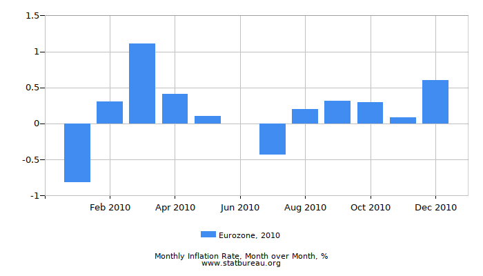 2010 Eurozone Inflation Rate: Month to Month