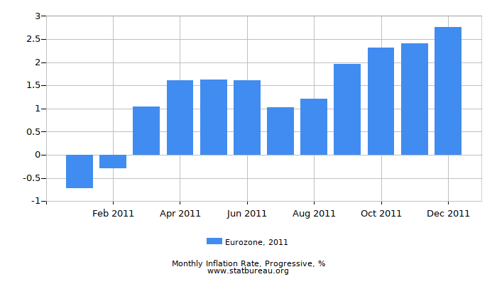 2011 Eurozone Progressive Inflation Rate