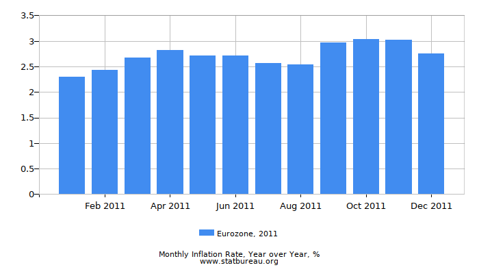 2011 Eurozone Inflation Rate: Year over Year
