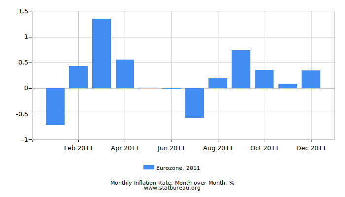 2011 Eurozone Inflation Rate: Month to Month