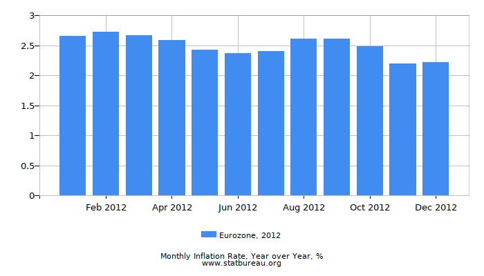 2012 Eurozone Inflation Rate: Year over Year