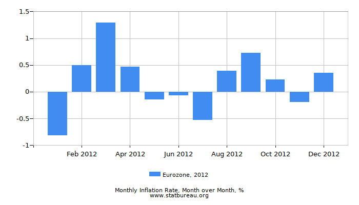 2012 Eurozone Inflation Rate: Month to Month