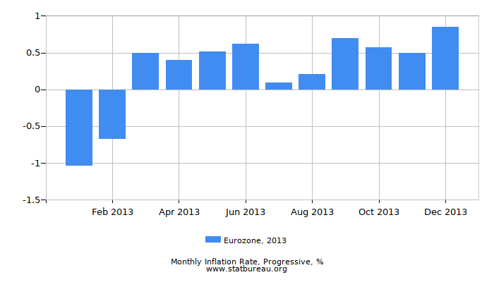 2013 Eurozone Progressive Inflation Rate