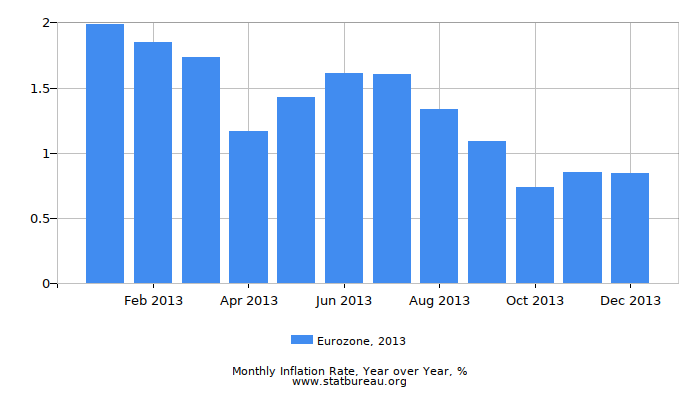 2013 Eurozone Inflation Rate: Year over Year
