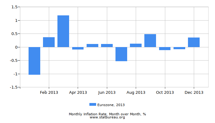 2013 Eurozone Inflation Rate: Month to Month