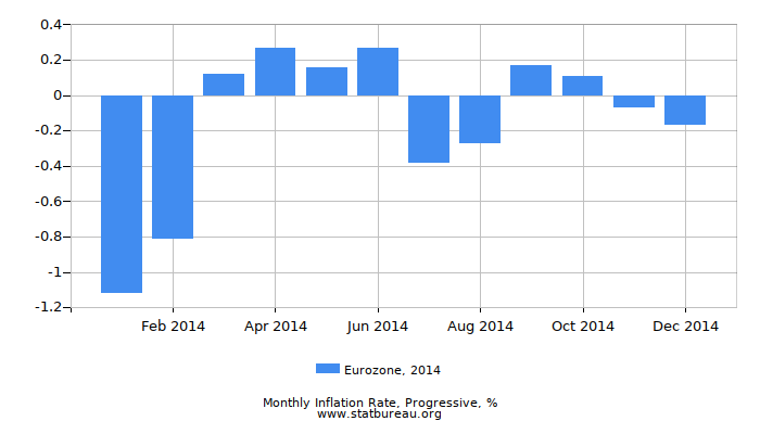 2014 Eurozone Progressive Inflation Rate
